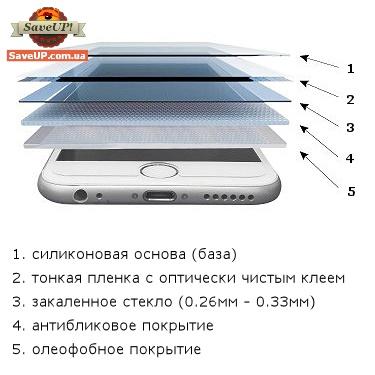 Из чего состоит защитное стекло для телефона?